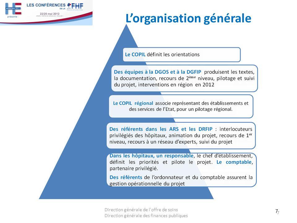 7 Lorganisation générale 7 Direction générale de l'offre de soins Direction générale des finances publiques