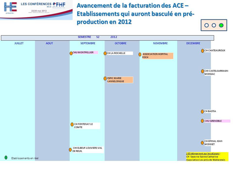 Avancement de la facturation des ACE – Etablissements qui auront basculé en pré- production en 2012 SEMESTRE S2 2012 JUILLETAOUTSEPTEMBREOCTOBRENOVEMBREDECEMBRE Etablissements en réel CH LA ROCHELLE CHU MONTPELLIER CH CHATEAUROUX CH BASTIA ASSOCIATION HOPITAL FOCH ESPIC MARIE LANNELONGUE CHI CASTELSARRASIN MOISSAC CHU GRENOBLE CH EPINAL JEAN MONNET CH FONTENAY LE COMTE CHI ELBEUF-LOUVIERS VAL DE REUIL 2 ES démarrent sur les séjours : CH Saverne Sainte Catherine Association Les amis de Wallerstein