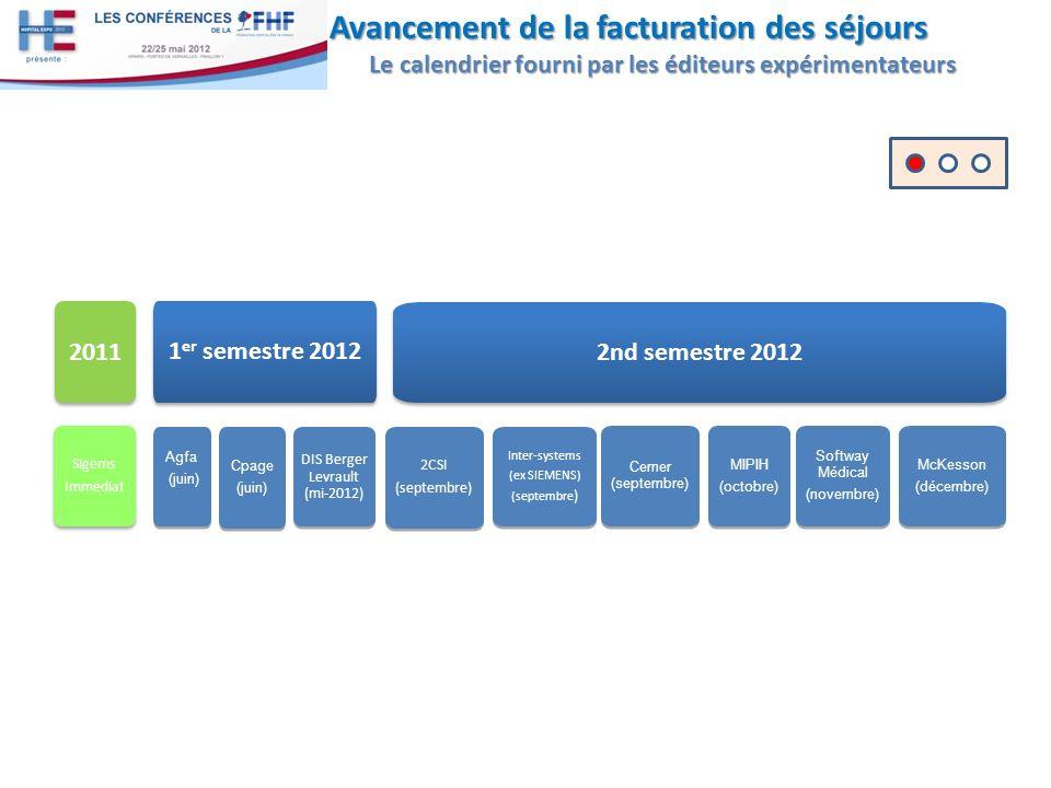Avancement de la facturation des séjours Le calendrier fourni par les éditeurs expérimentateurs 2011 Sigems Immédiat Sigems Immédiat 1 er semestre 2012 Agfa (juin) Agfa (juin) Cpage (juin) Cpage (juin) 2CSI (septembre) 2CSI (septembre) Inter-systems (ex SIEMENS) (septembre ) Inter-systems (ex SIEMENS) (septembre ) DIS Berger Levrault (mi-2012) Cerner (septembre) 2nd semestre 2012 MIPIH (octobre) MIPIH (octobre) Softway Médical (novembre) Softway Médical (novembre) McKesson (décembre) McKesson (décembre)