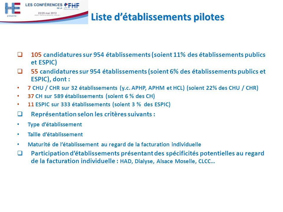 Liste détablissements pilotes 105 candidatures sur 954 établissements (soient 11% des établissements publics et ESPIC) 55 candidatures sur 954 établissements (soient 6% des établissements publics et ESPIC), dont : 7 CHU / CHR sur 32 établissements (y.c.