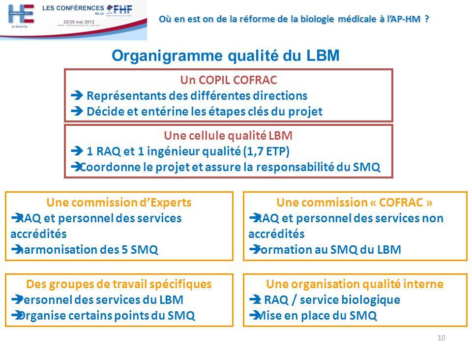 Où en est on de la réforme de la biologie médicale à lAP-HM ? 10 Une cellule qualité LBM 1 RAQ et 1 ingénieur qualité (1,7 ETP) Coordonne le projet et