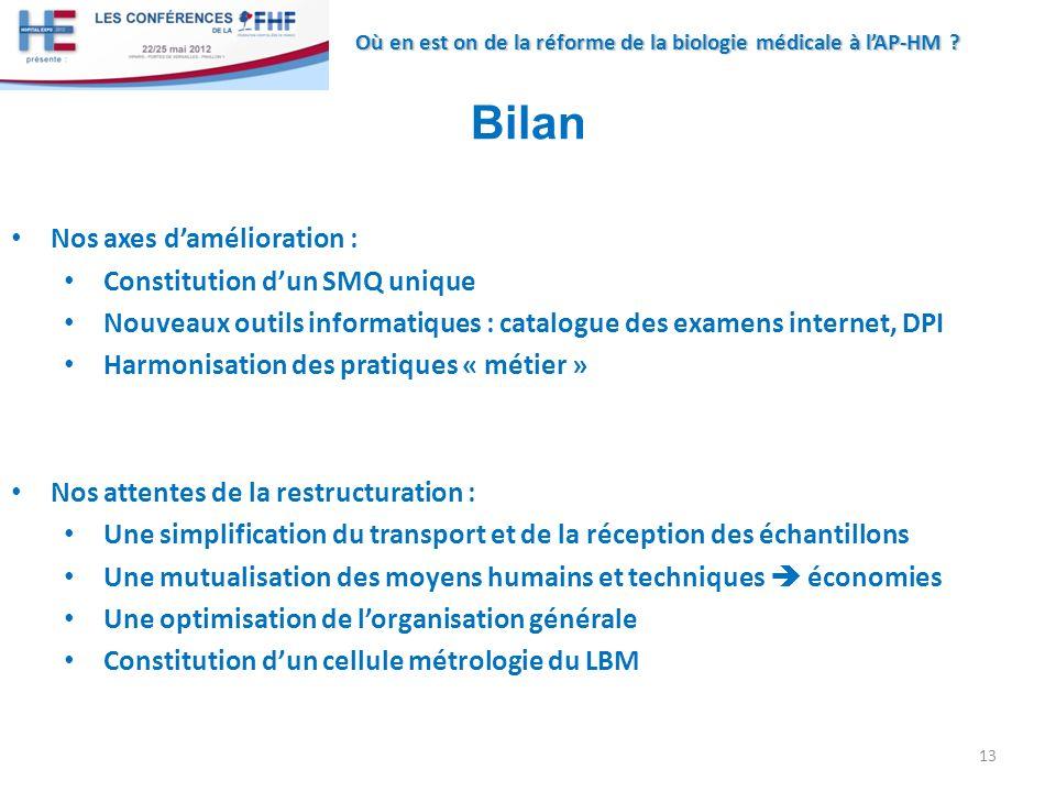 Où en est on de la réforme de la biologie médicale à lAP-HM ? 13 Bilan Nos axes damélioration : Constitution dun SMQ unique Nouveaux outils informatiq