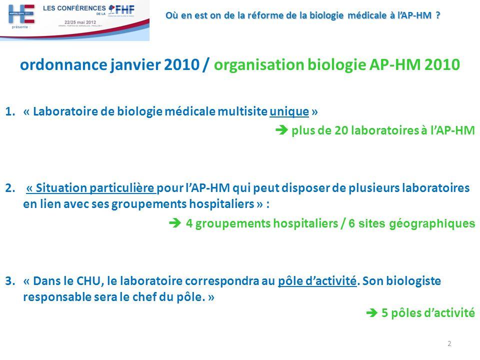 Où en est on de la réforme de la biologie médicale à lAP-HM ? ordonnance janvier 2010 / organisation biologie AP-HM 2010 1.« Laboratoire de biologie m