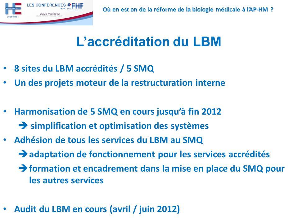Où en est on de la réforme de la biologie médicale à lAP-HM ? Laccréditation du LBM 8 sites du LBM accrédités / 5 SMQ Un des projets moteur de la rest