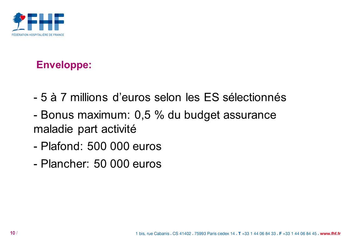 10 / Enveloppe: - 5 à 7 millions deuros selon les ES sélectionnés - Bonus maximum: 0,5 % du budget assurance maladie part activité - Plafond: 500 000 euros - Plancher: 50 000 euros