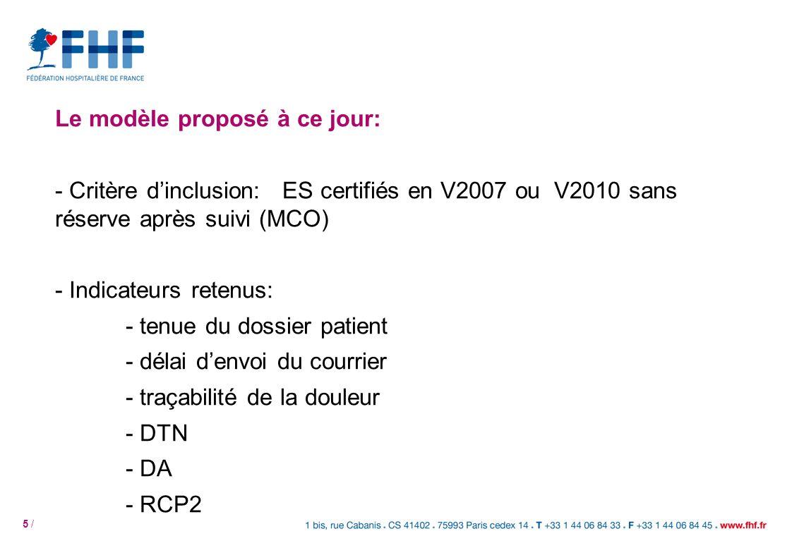 5 / Le modèle proposé à ce jour: - Critère dinclusion: ES certifiés en V2007 ou V2010 sans réserve après suivi (MCO) - Indicateurs retenus: - tenue du dossier patient - délai denvoi du courrier - traçabilité de la douleur - DTN - DA - RCP2
