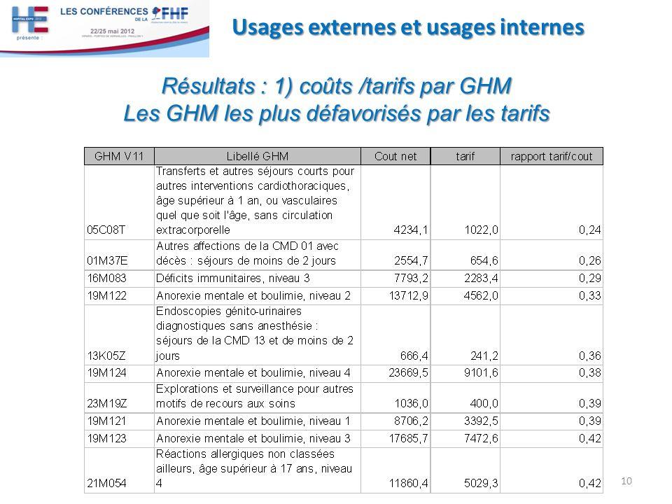 10 Usages externes et usages internes Résultats : 1) coûts /tarifs par GHM Les GHM les plus défavorisés par les tarifs