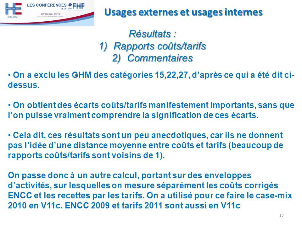 12 Usages externes et usages internes Résultats : 1)Rapports coûts/tarifs 2)Commentaires On a exclu les GHM des catégories 15,22,27, daprès ce qui a é
