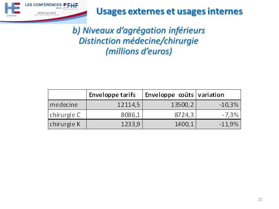 15 Usages externes et usages internes b) Niveaux dagrégation inférieurs Distinction médecine/chirurgie (millions deuros)