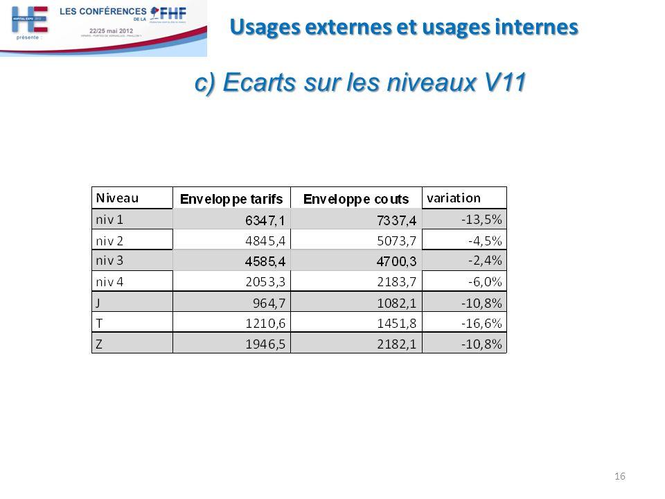 16 Usages externes et usages internes c) Ecarts sur les niveaux V11