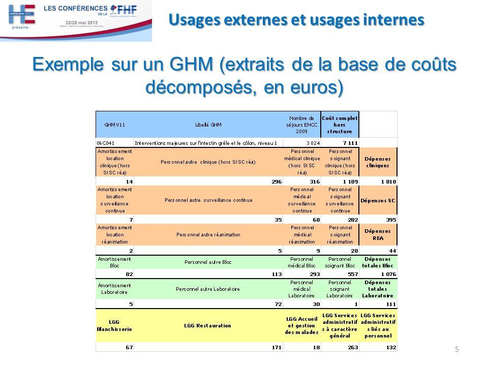 5 Usages externes et usages internes Exemple sur un GHM (extraits de la base de coûts décomposés, en euros)