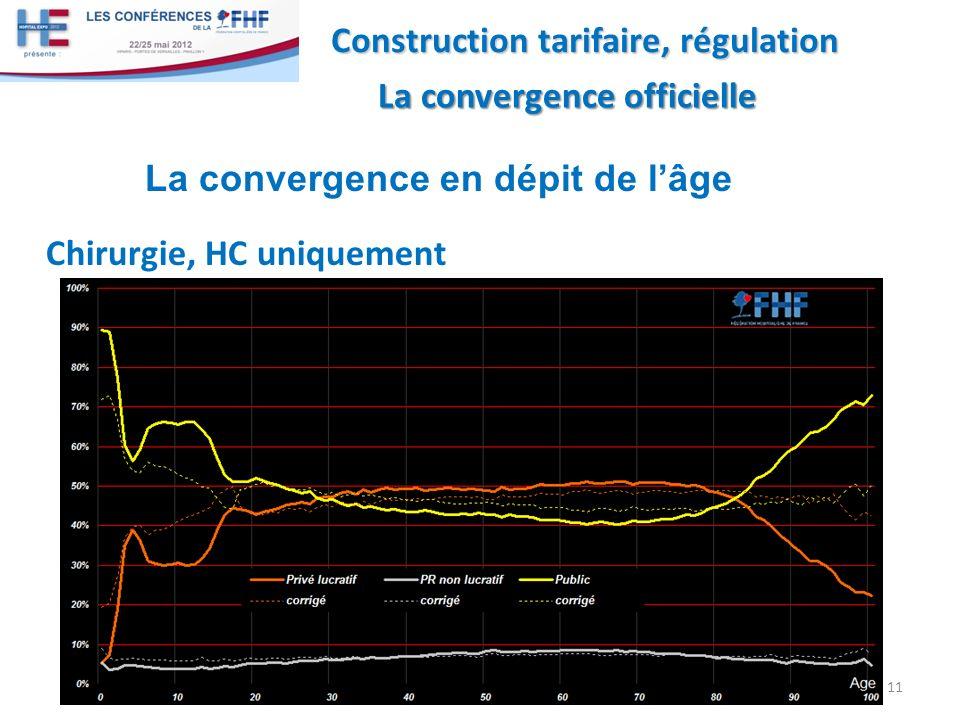 Chirurgie, HC uniquement 11 Construction tarifaire, régulation La convergence officielle La convergence officielle La convergence en dépit de lâge