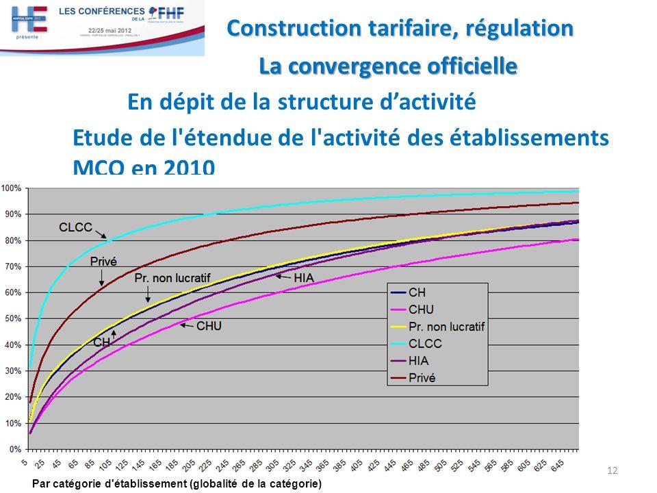 Etude de l étendue de l activité des établissements MCO en 2010 12 Construction tarifaire, régulation La convergence officielle La convergence officielle Par catégorie d établissement (globalité de la catégorie) En dépit de la structure dactivité