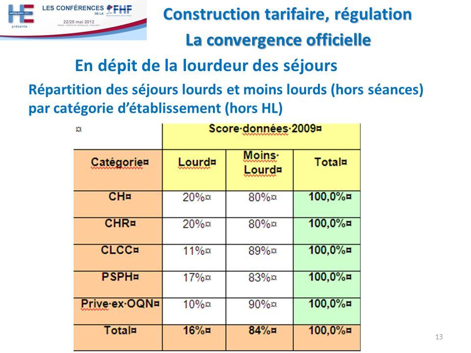 Répartition des séjours lourds et moins lourds (hors séances) par catégorie détablissement (hors HL) 13 Construction tarifaire, régulation La convergence officielle La convergence officielle En dépit de la lourdeur des séjours
