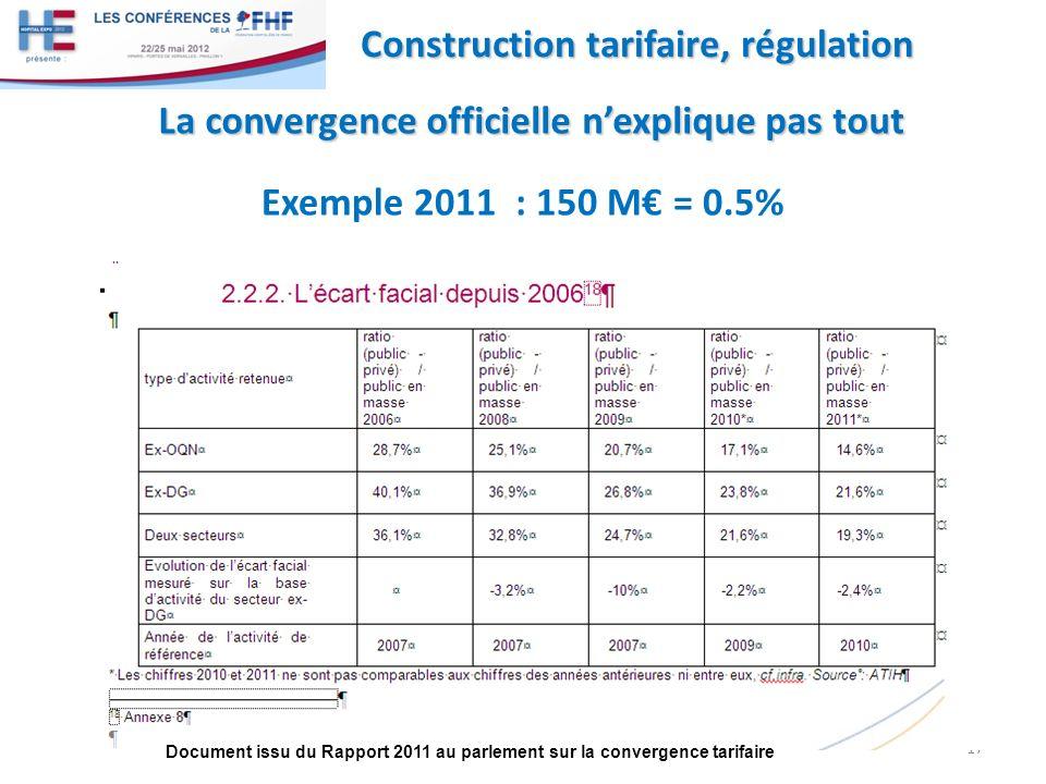 17 Construction tarifaire, régulation Document issu du Rapport 2011 au parlement sur la convergence tarifaire La convergence officielle nexplique pas tout La convergence officielle nexplique pas tout Exemple 2011 : 150 M = 0.5%