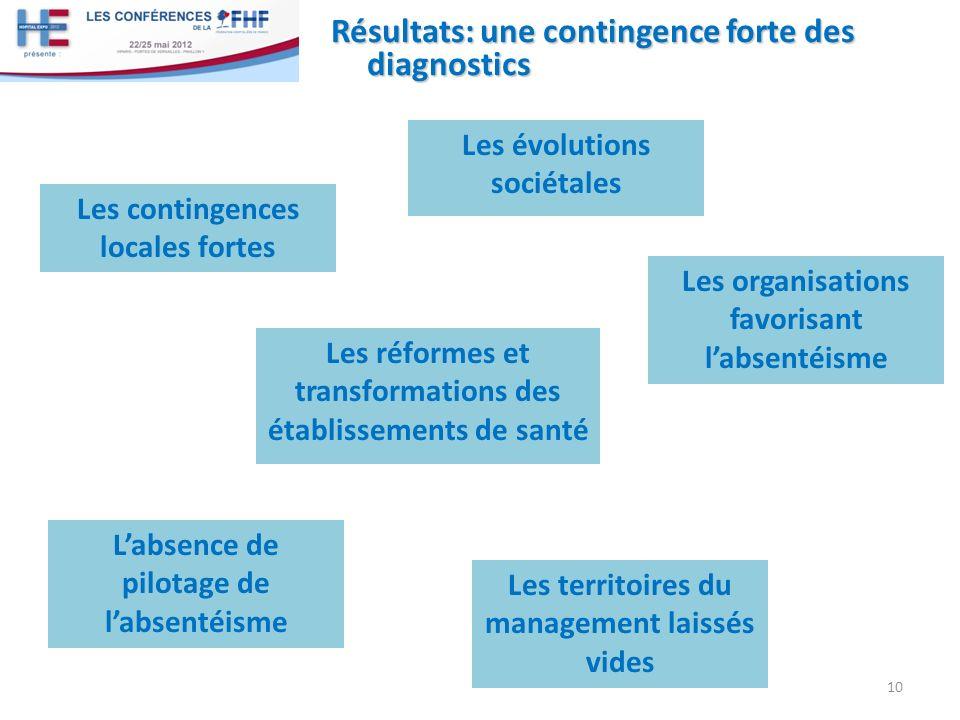 Résultats: une contingence forte des diagnostics Les réformes et transformations des établissements de santé 10 Les contingences locales fortes Labsen