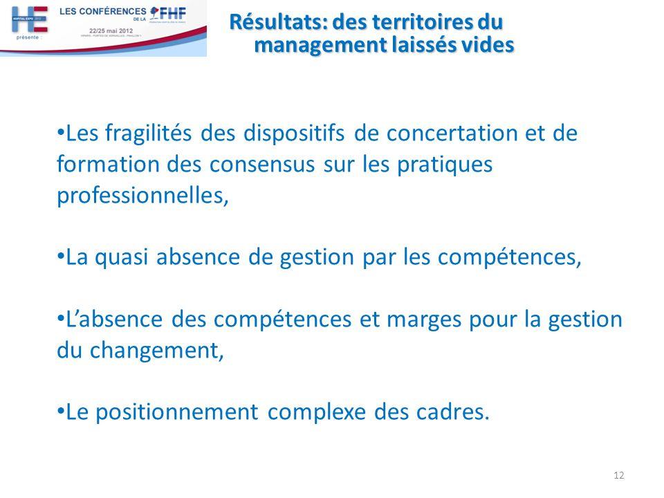 Résultats: des territoires du management laissés vides Les fragilités des dispositifs de concertation et de formation des consensus sur les pratiques