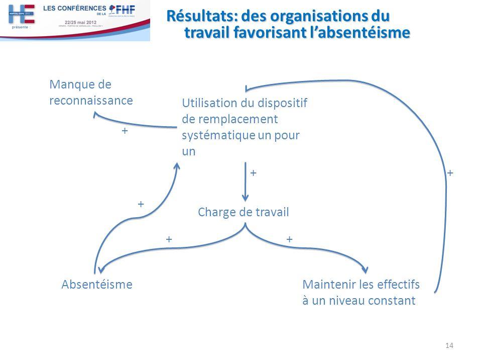 Résultats: des organisations du travail favorisant labsentéisme 14 Utilisation du dispositif de remplacement systématique un pour un Charge de travail
