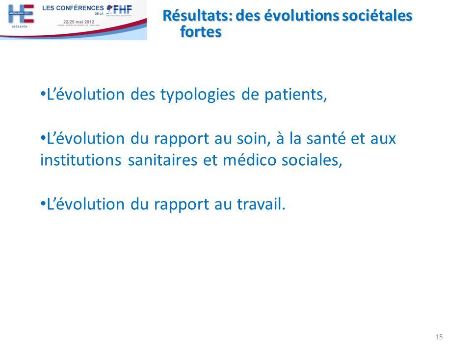 Résultats: des évolutions sociétales fortes Lévolution des typologies de patients, Lévolution du rapport au soin, à la santé et aux institutions sanitaires et médico sociales, Lévolution du rapport au travail.