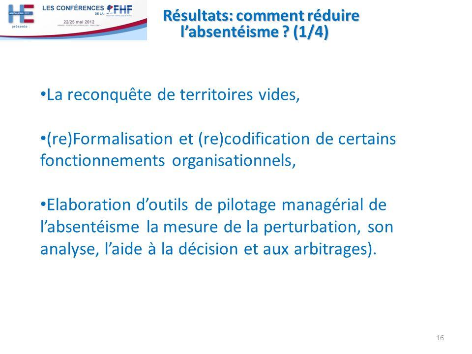 Résultats: comment réduire labsentéisme ? (1/4) La reconquête de territoires vides, (re)Formalisation et (re)codification de certains fonctionnements