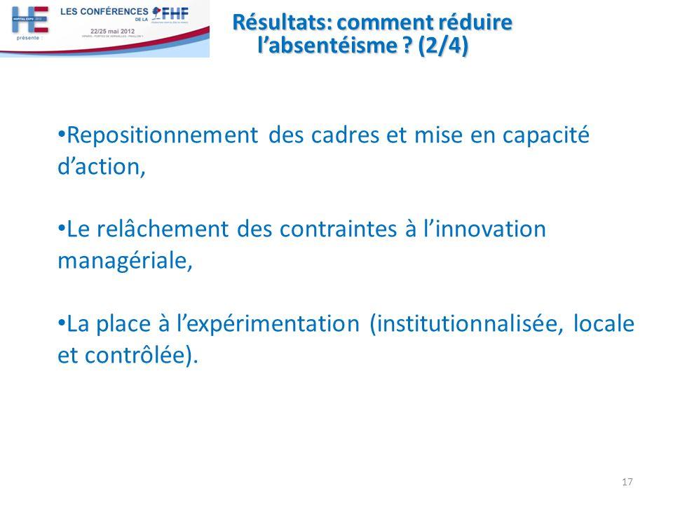 Résultats: comment réduire labsentéisme ? (2/4) Repositionnement des cadres et mise en capacité daction, Le relâchement des contraintes à linnovation