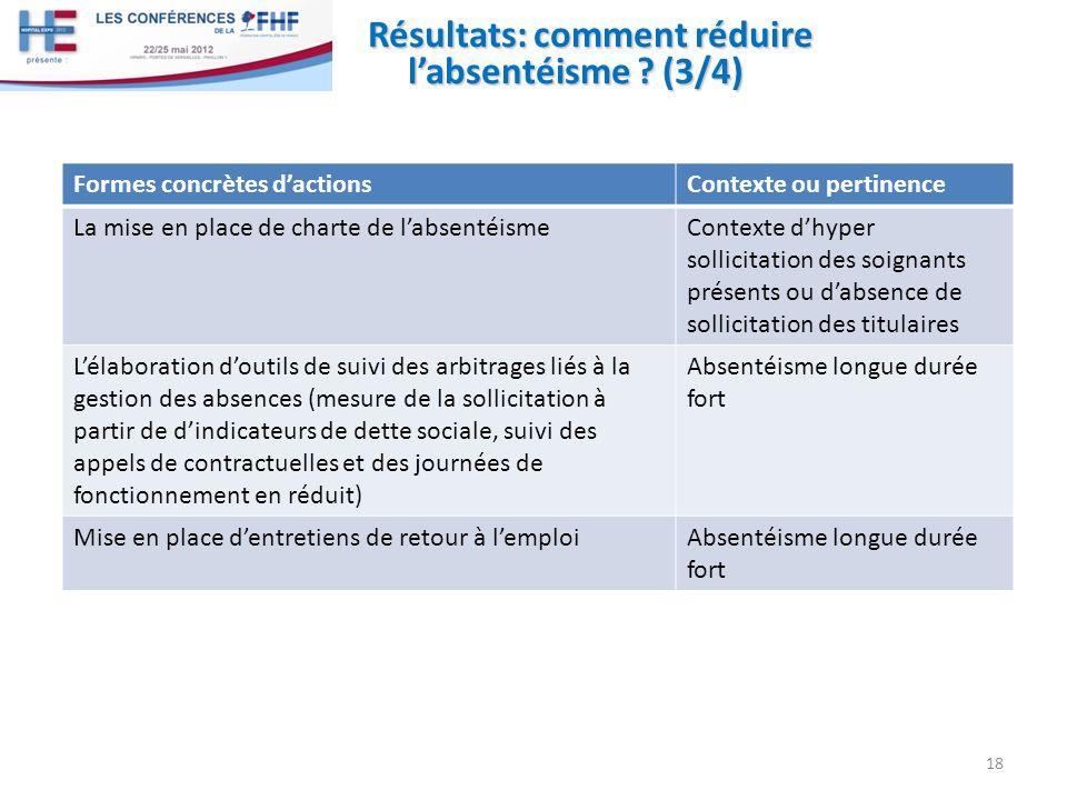 Résultats: comment réduire labsentéisme ? (3/4) 18 Formes concrètes dactionsContexte ou pertinence La mise en place de charte de labsentéismeContexte