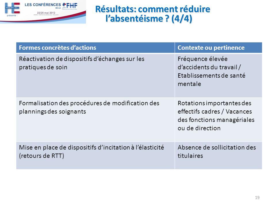 Résultats: comment réduire labsentéisme ? (4/4) 19 Formes concrètes dactionsContexte ou pertinence Réactivation de dispositifs déchanges sur les prati