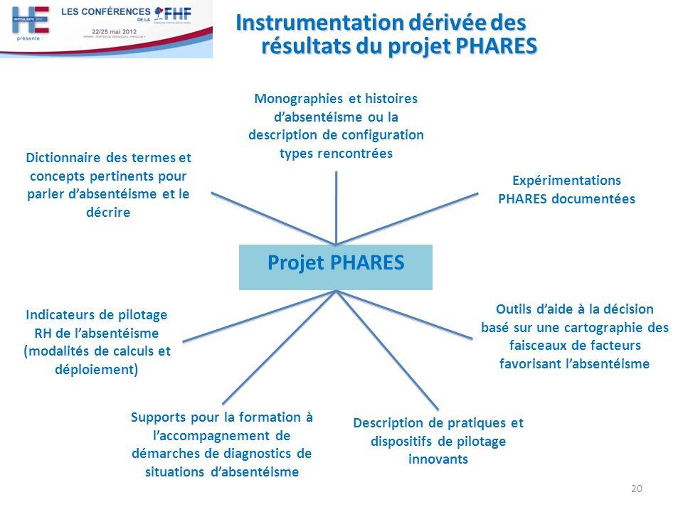 Instrumentation dérivée des résultats du projet PHARES 20 Projet PHARES Dictionnaire des termes et concepts pertinents pour parler dabsentéisme et le