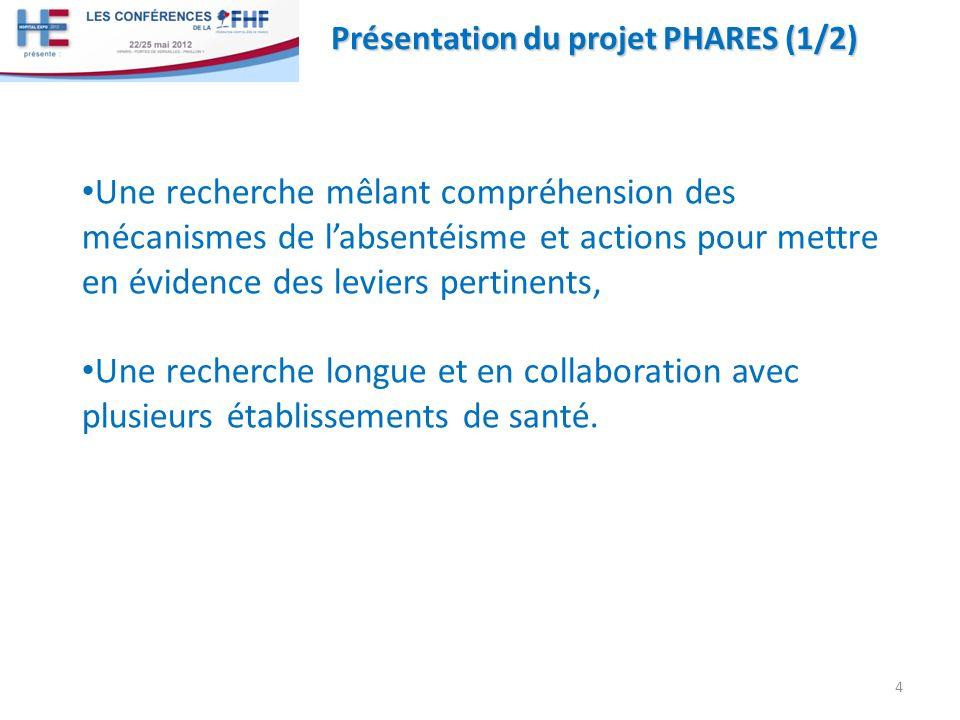 Présentation du projet PHARES (1/2) Une recherche mêlant compréhension des mécanismes de labsentéisme et actions pour mettre en évidence des leviers pertinents, Une recherche longue et en collaboration avec plusieurs établissements de santé.