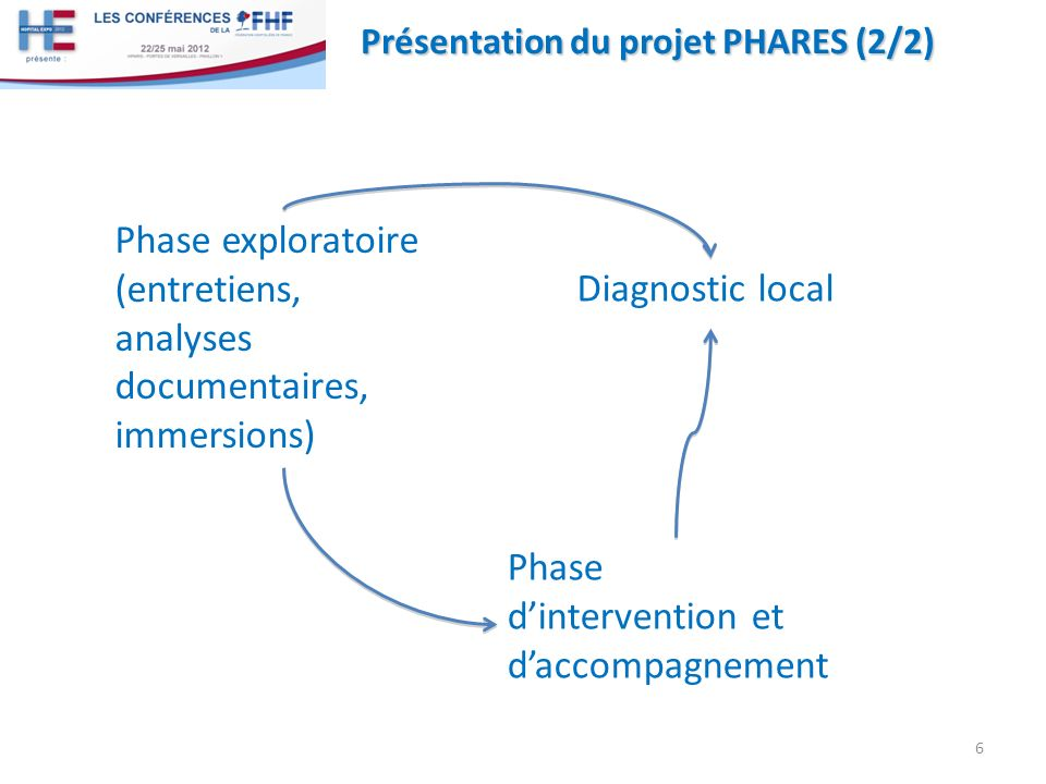 Présentation du projet PHARES (2/2) Phase exploratoire (entretiens, analyses documentaires, immersions) 6 Phase dintervention et daccompagnement Diagnostic local