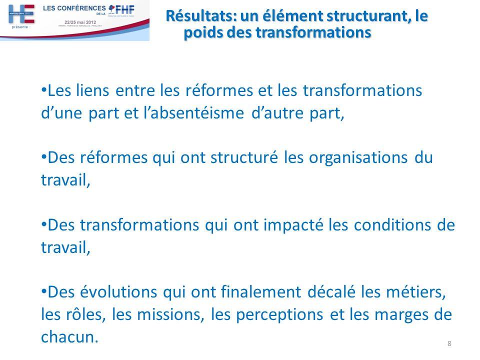 Résultats: un élément structurant, le poids des transformations Les liens entre les réformes et les transformations dune part et labsentéisme dautre p