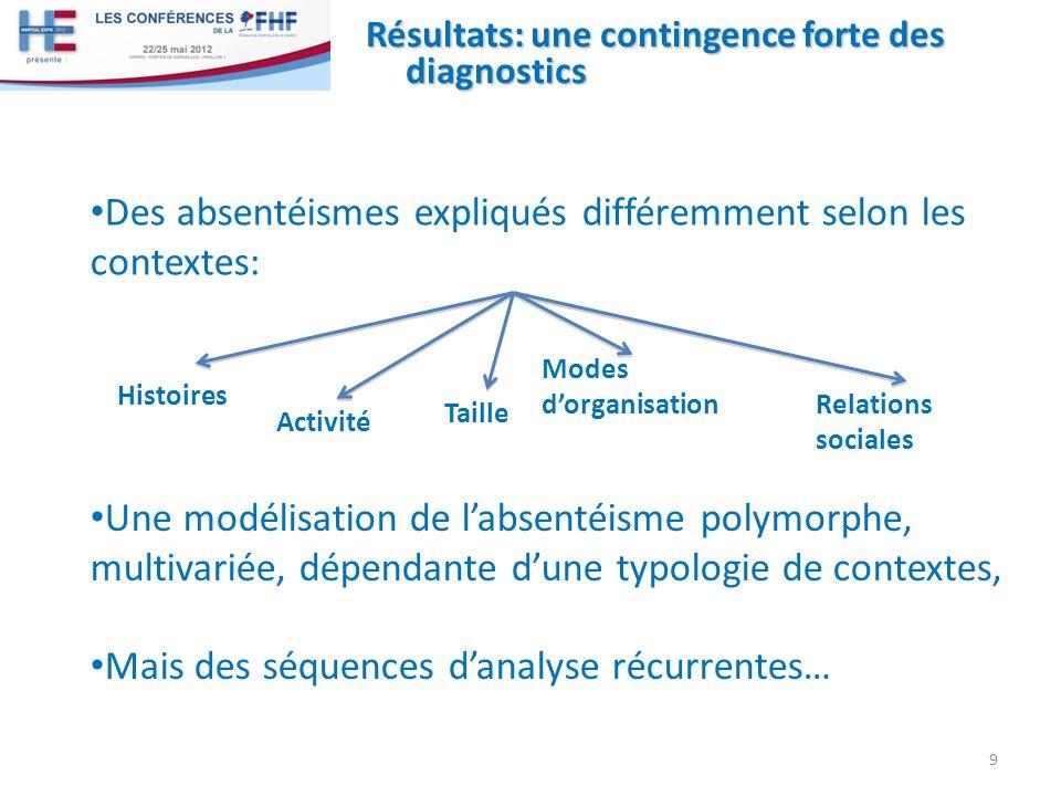 Résultats: une contingence forte des diagnostics Des absentéismes expliqués différemment selon les contextes: 9 Une modélisation de labsentéisme polym