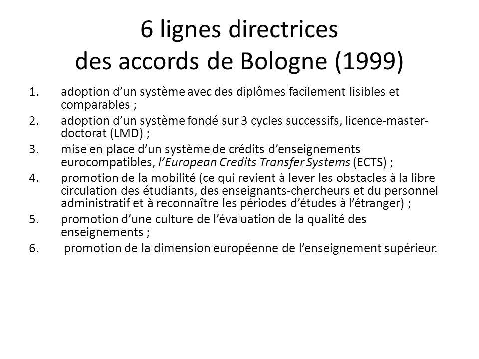 6 lignes directrices des accords de Bologne (1999) 1.adoption dun système avec des diplômes facilement lisibles et comparables ; 2.adoption dun système fondé sur 3 cycles successifs, licence-master- doctorat (LMD) ; 3.mise en place dun système de crédits denseignements eurocompatibles, lEuropean Credits Transfer Systems (ECTS) ; 4.promotion de la mobilité (ce qui revient à lever les obstacles à la libre circulation des étudiants, des enseignants-chercheurs et du personnel administratif et à reconnaître les périodes détudes à létranger) ; 5.promotion dune culture de lévaluation de la qualité des enseignements ; 6.