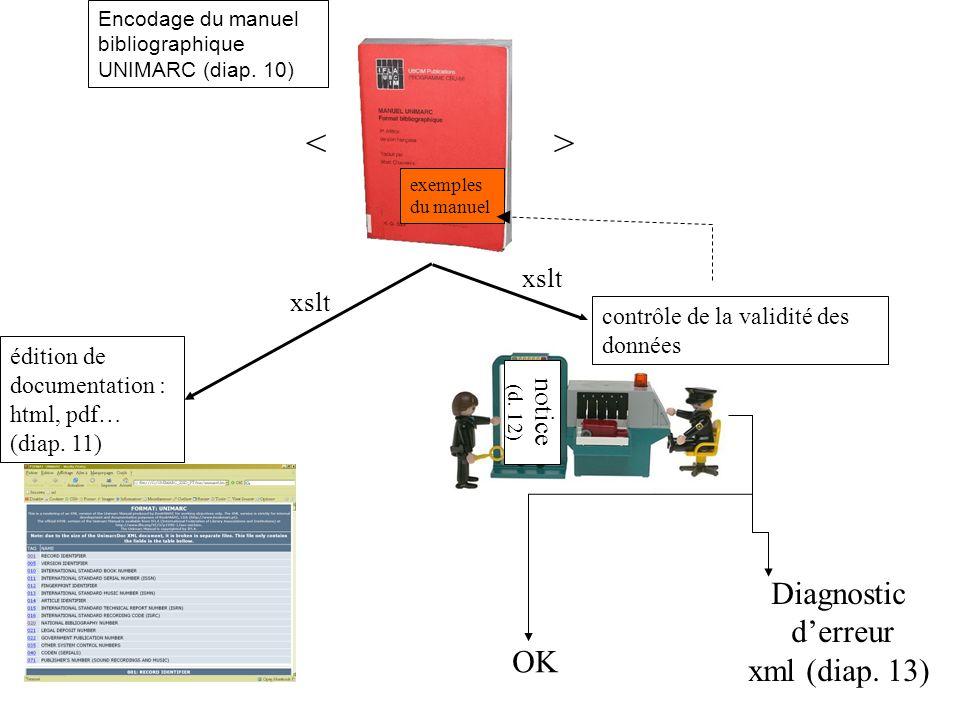 <> notice (d. 12) OK Diagnostic derreur xml (diap. 13) édition de documentation : html, pdf… (diap. 11) contrôle de la validité des données Encodage d