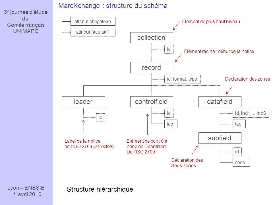 3 e journée détude du Comité français UNIMARC Lyon – ENSSIB 1 er avril 2010 MarcXchange : structure du schéma collection record subfield datafieldcont