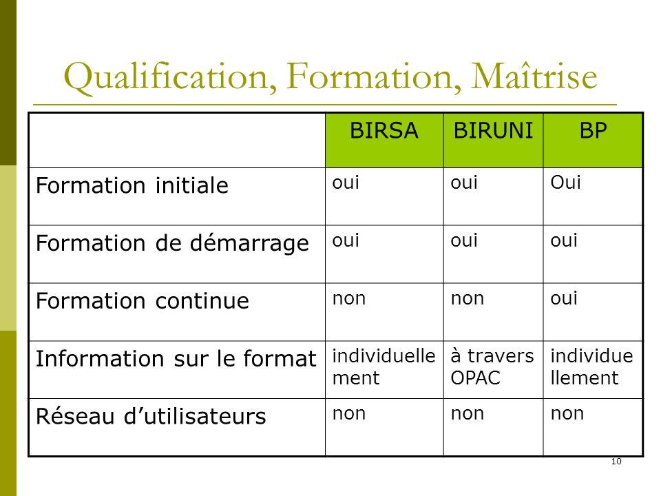 10 Qualification, Formation, Maîtrise BIRSABIRUNIBP Formation initiale oui Oui Formation de démarrage oui Formation continue non oui Information sur l