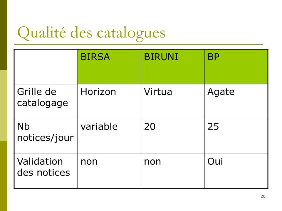 20 Qualité des catalogues BIRSABIRUNIBP Grille de catalogage HorizonVirtuaAgate Nb notices/jour variable2025 Validation des notices non Oui