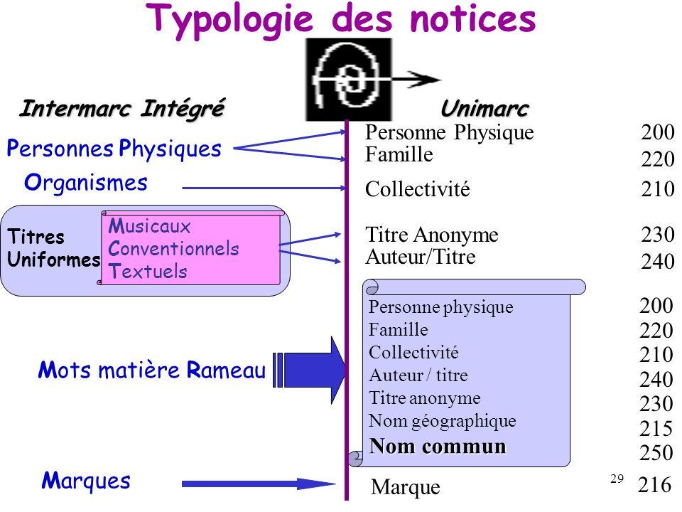28 Source –Notices présentes uniquement dans le catalogue BnOpale Plus Du domaine de limprimé et de laudiovisuel Types de notices (selon le format Int