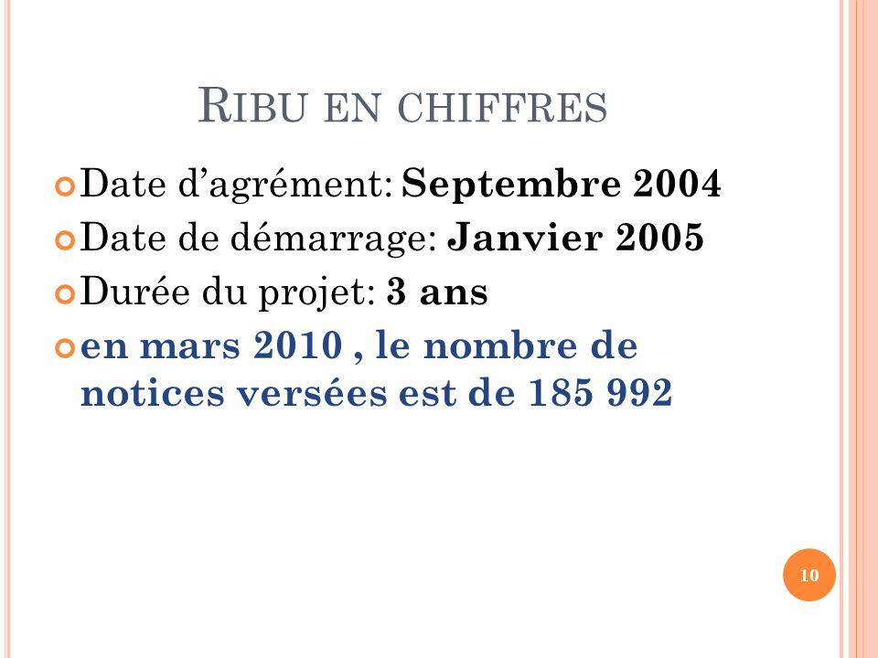 R IBU EN CHIFFRES Date dagrément: Septembre 2004 Date de démarrage: Janvier 2005 Durée du projet: 3 ans en mars 2010, le nombre de notices versées est
