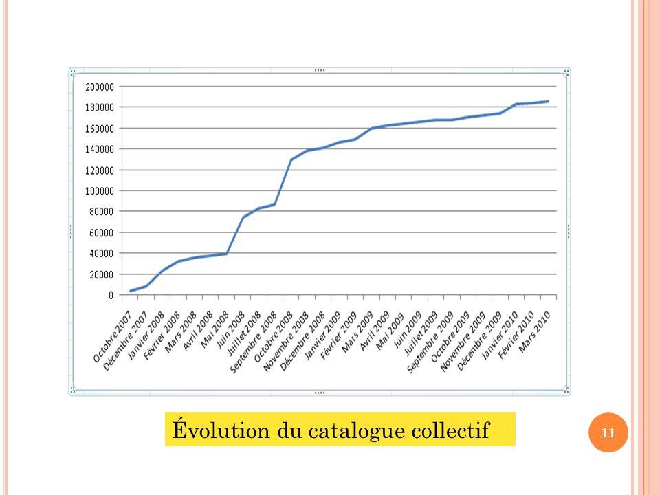 Évolution du catalogue collectif 11