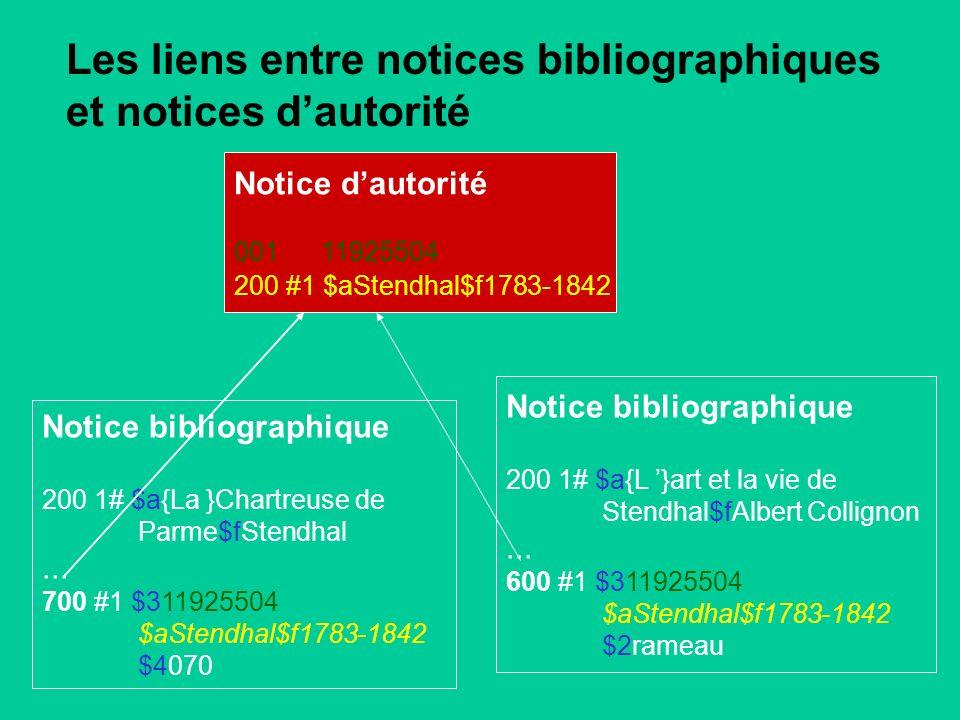 Les liens entre notices bibliographiques et notices dautorité Notice dautorité 001 11925504 200 #1 $aStendhal$f1783-1842 Notice bibliographique 200 1# $a{La }Chartreuse de Parme$fStendhal...