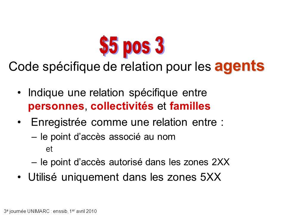 3 e journée UNIMARC : enssib, 1 er avril 2010 Indique une relation spécifique entre personnes, collectivités et familles Enregistrée comme une relation entre : –le point daccès associé au nom et –le point daccès autorisé dans les zones 2XX Utilisé uniquement dans les zones 5XX agents Code spécifique de relation pour les agents