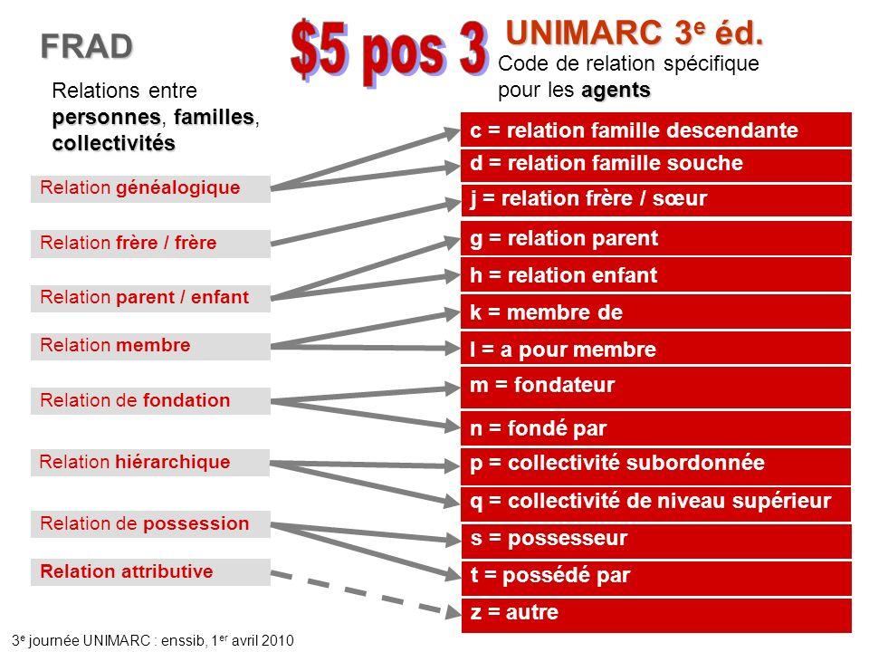 3 e journée UNIMARC : enssib, 1 er avril 2010 FRAD q = collectivité de niveau supérieur agents Code de relation spécifique pour les agents UNIMARC 3 e éd.