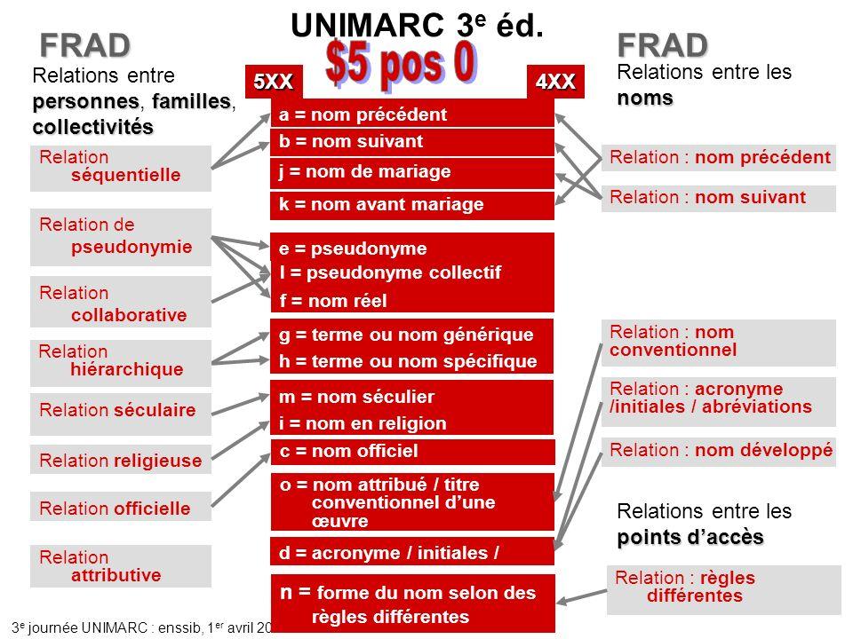 3 e journée UNIMARC : enssib, 1 er avril 2010 FRAD k = nom avant mariage UNIMARC 3 e éd.