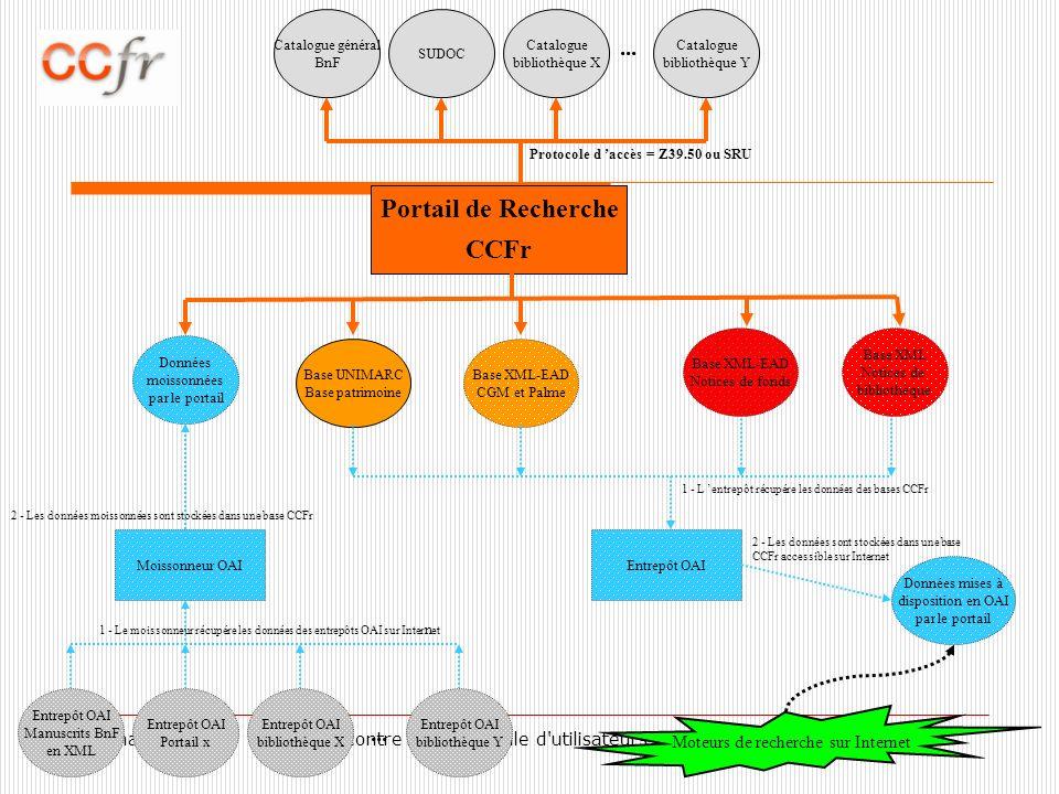 31 mars 20103e Rencontre internationale d utilisateurs d UNIMARC Base UNIMARC Base patrimoine Base XML-EAD CGM et Palme Catalogue général BnF SUDOC Moteurs de recherche sur Internet Entrepôt OAI Données mises à disposition en OAI par le portail 1 - L entrepôt récupére les données des bases CCFr 2 - Les données sont stockées dans une base CCFr accessible sur Internet Catalogue bibliothèque X Catalogue bibliothèque Y...