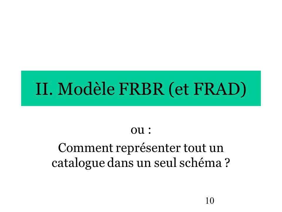 10 II. Modèle FRBR (et FRAD) ou : Comment représenter tout un catalogue dans un seul schéma ?