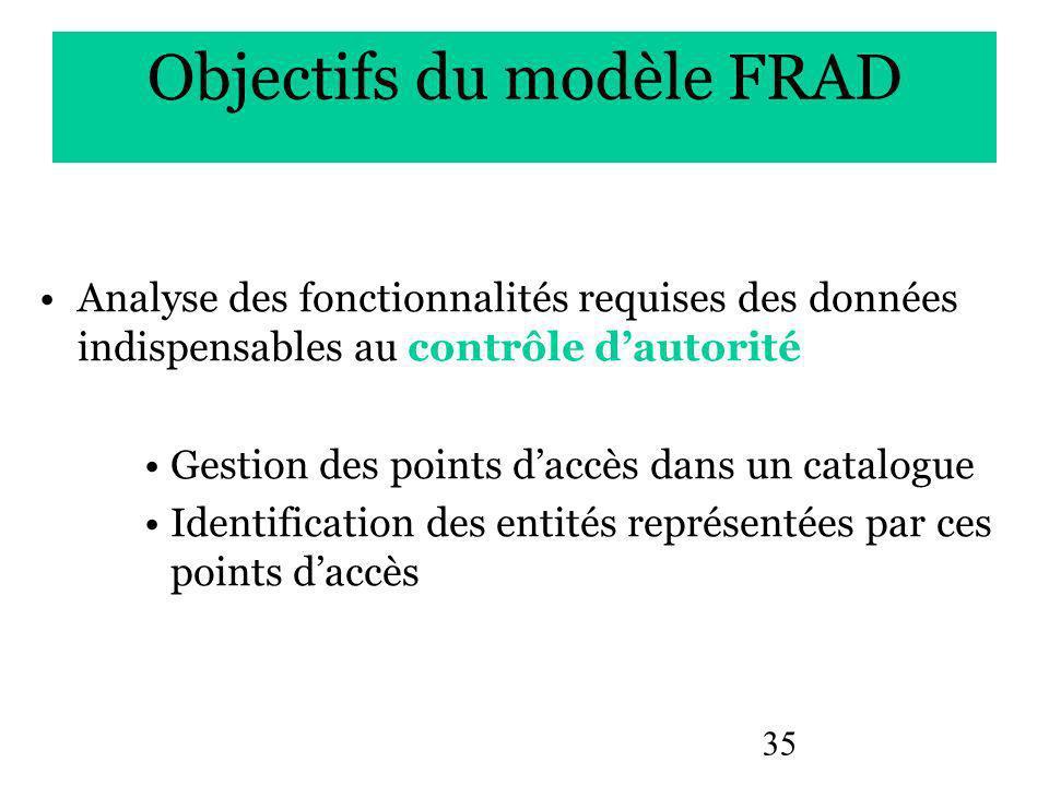 35 Objectifs du modèle FRAD Analyse des fonctionnalités requises des données indispensables au contrôle dautorité Gestion des points daccès dans un catalogue Identification des entités représentées par ces points daccès
