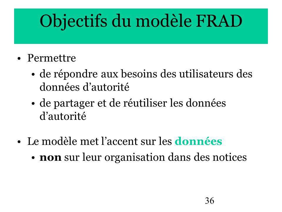 36 Objectifs du modèle FRAD Permettre de répondre aux besoins des utilisateurs des données dautorité de partager et de réutiliser les données dautorité Le modèle met laccent sur les données non sur leur organisation dans des notices