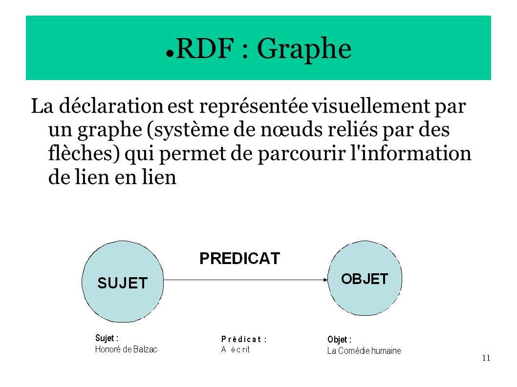 11 RDF : Graphe La déclaration est représentée visuellement par un graphe (système de nœuds reliés par des flèches) qui permet de parcourir l information de lien en lien