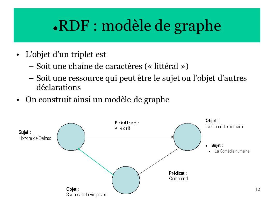 12 RDF : modèle de graphe Lobjet dun triplet est –Soit une chaîne de caractères (« littéral ») –Soit une ressource qui peut être le sujet ou lobjet dautres déclarations On construit ainsi un modèle de graphe Sujet : La Comédie humaine